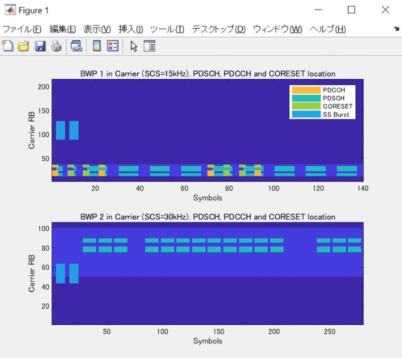 PDSCH, PDCCH, CORESETのロケーション表示