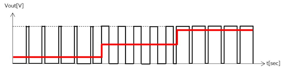 PWM出力による平均電圧