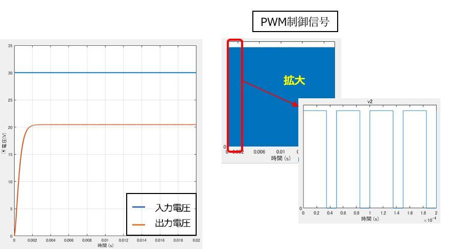 降圧コンバータのシミュレーション結果(入出力電圧とPWM制御信号)