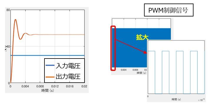 昇圧コンバータのシミュレーション結果(入出力電圧とPWM制御信号)