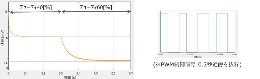 昇降圧コンバータ(反転トポロジ)のシミュレーション結果(出力電圧とPWM制御信号)