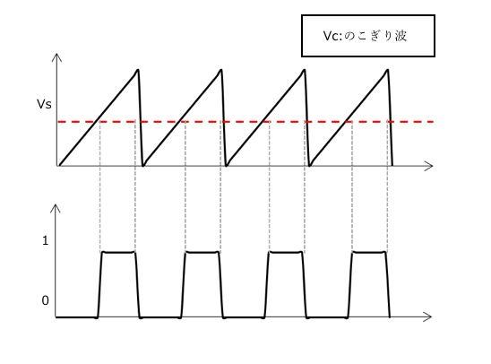 のこぎり波を使ったPWM信号作成