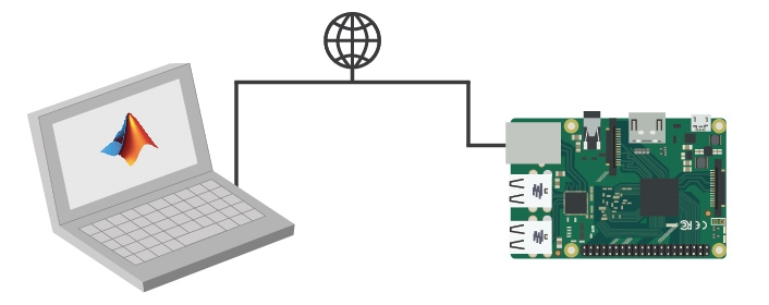 Raspberry Pi Matlab