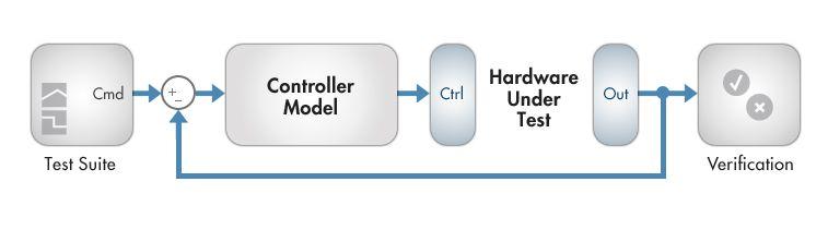 リアルタイムシミュレーション - ラピッドコントロールプロトタイピング