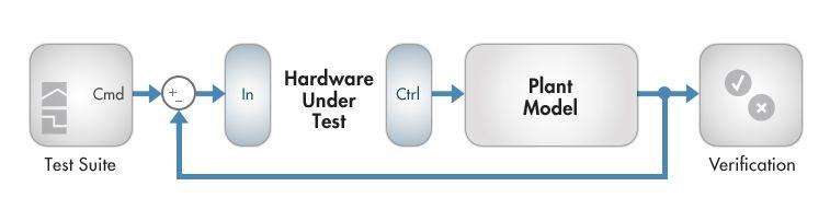 リアルタイムシミュレーション - ハードウェア•イン•ザ•ループシミュレーション