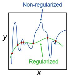 関数 y=f(x) に対する正則化の効果