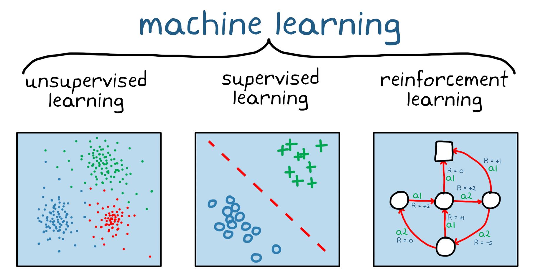 図 1. 機械学習の 3 つのカテゴリ: 教師なし学習、教師あり学習、強化学習