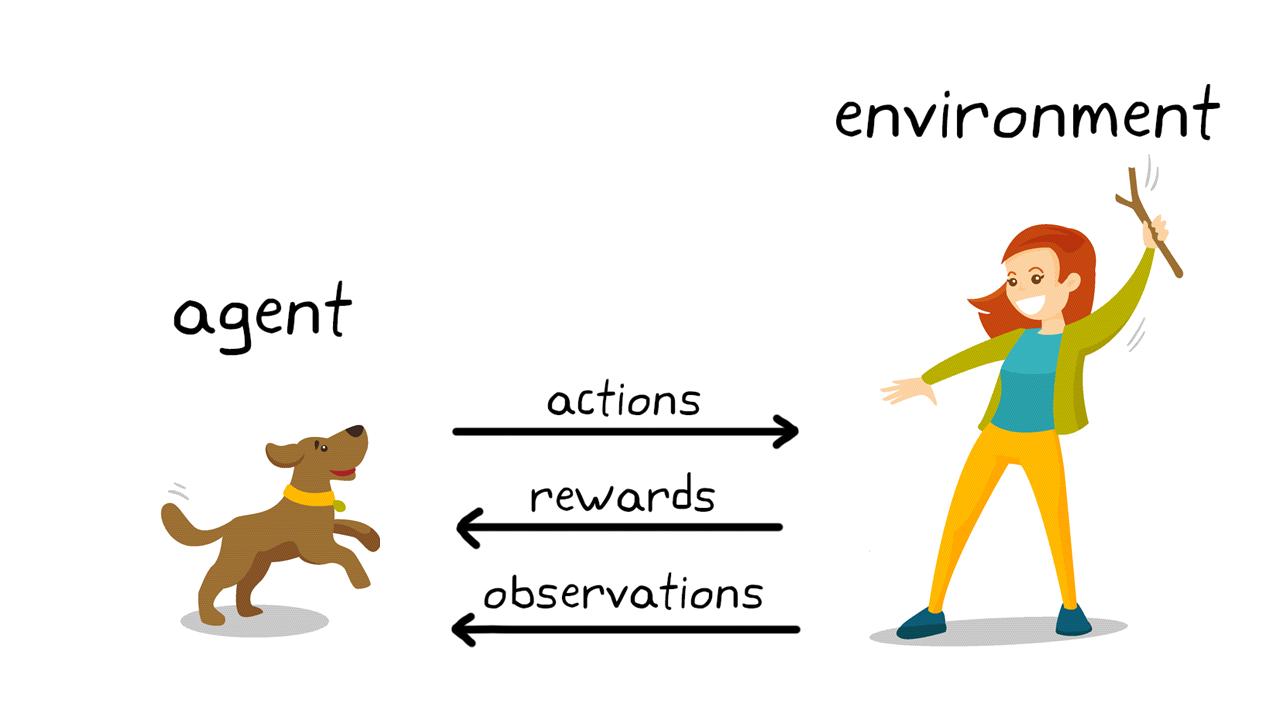 図 2. 犬のしつけにおける強化学習。