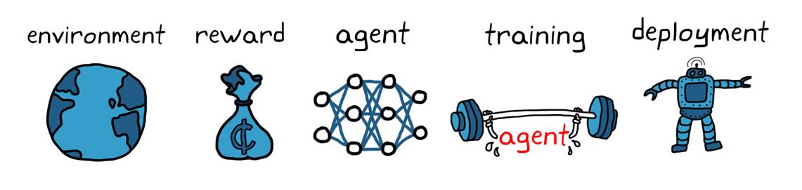 図 4. 強化学習のワークフロー。