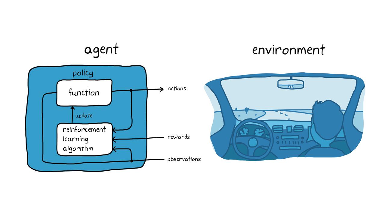 図 3. 自動駐車における強化学習。