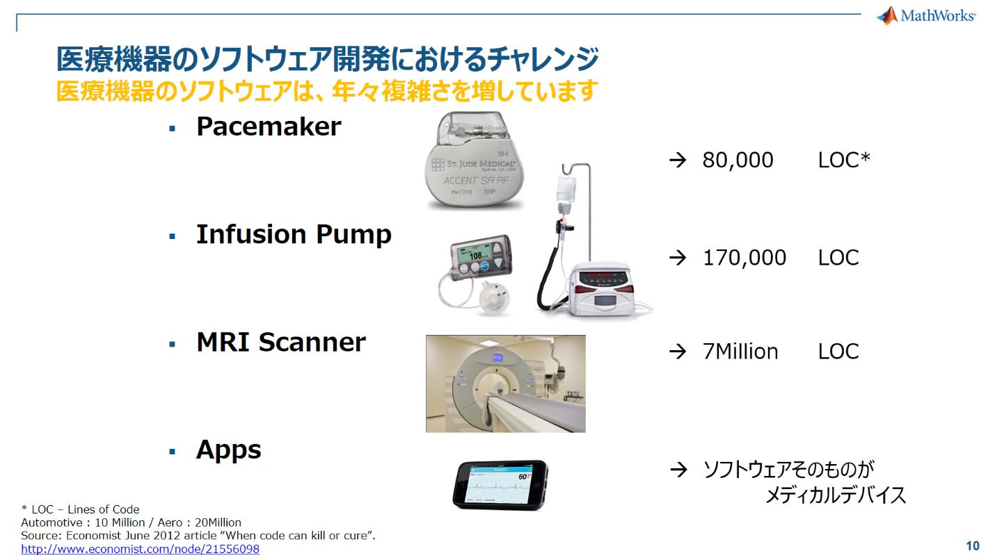 複雑化する医療機器のソフトウェア開発