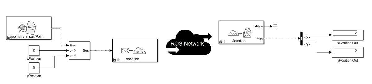 ROS ブロックを使用した Simulink におけるメッセージのパブリッシュおよびサブスクライブ。