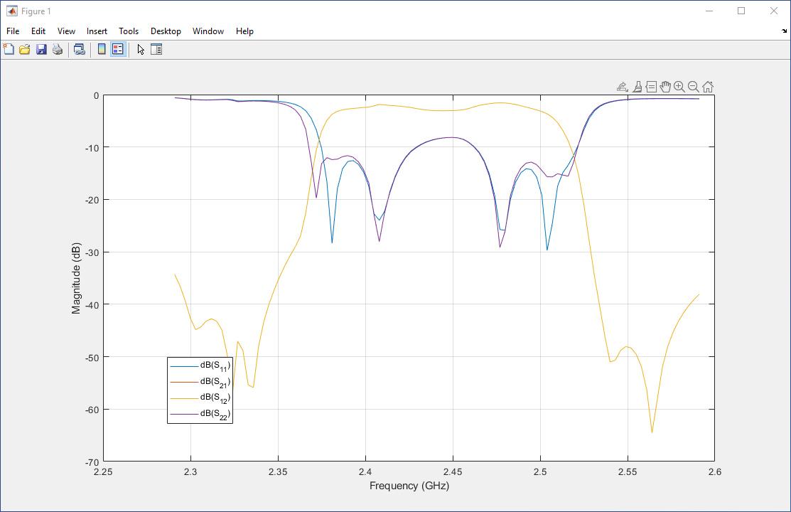 図1. 測定対象物を表現するSパラメータのイメージ