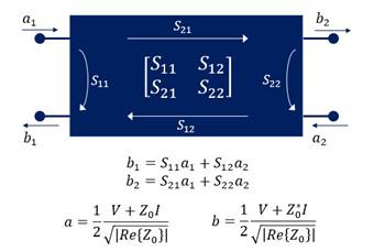 図5. Sパラメータの関係式