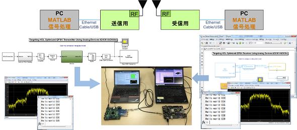 MATLAB/Simulinkを利用したSDR送受信実験環境