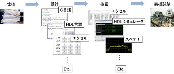 ソフトウェア無線の開発ワークフロー