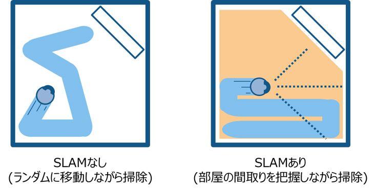 お掃除ロボットでのSLAMの利点