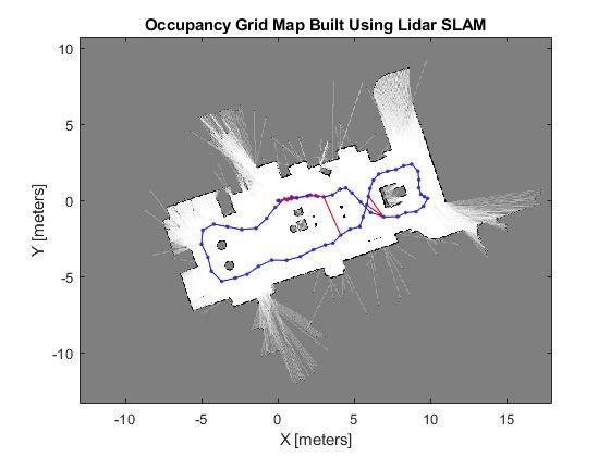 2D LidarによるLidar SLAM