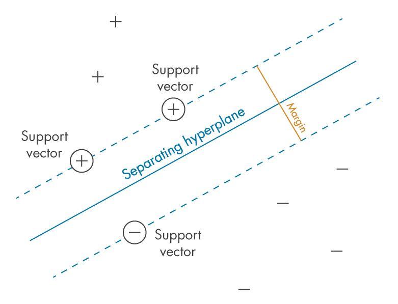 図 1: クラス間の「マージン」の定義 – SVM が最適化しようとする基準