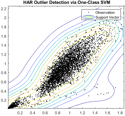 1 クラス SVM による HAR (Human Activity Recognition) 外れ値の検出