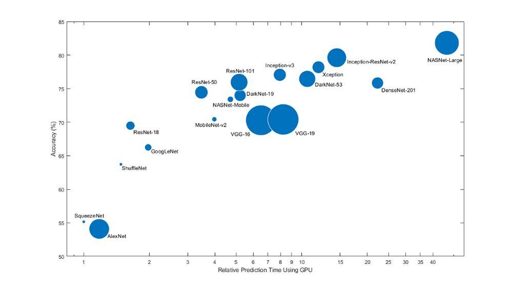 よく利用される事前学習済みネットワークのモデルのサイズや速度、精度の比較。