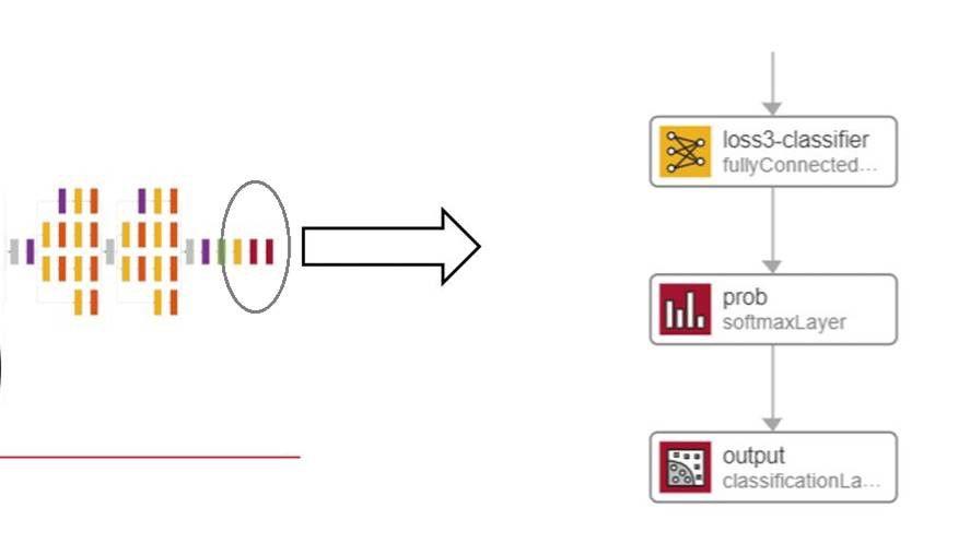 転移学習ワークフロー - 最終層の置き換え