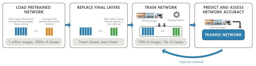 転移学習ワークフロー: ネットワークの読み込み、層の置き換え、ネットワークの学習、精度の評価。