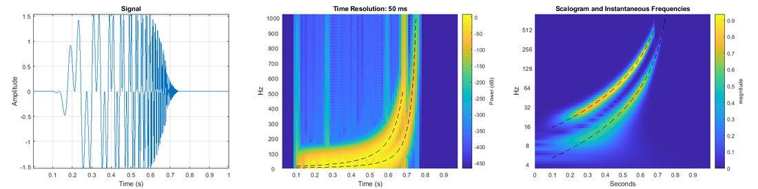 MATLAB で経時的に変化する 2 つの成分を使用して双曲線チャープ信号 (左) を解析します。短時間フーリエ変換 (中央) では瞬時周波数は明確に区別されていませんが、連続ウェーブレット変換 (右) では正確に捕捉しています。