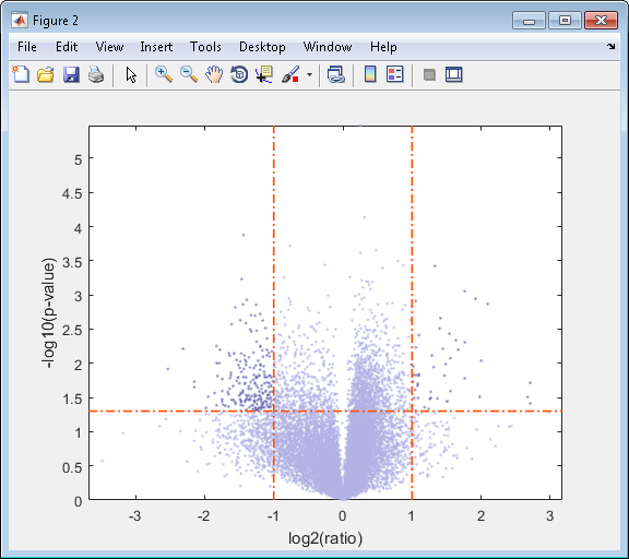 how to make a vector plot in matlab