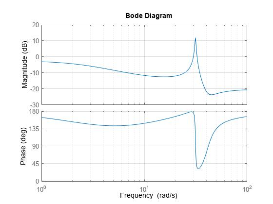 周波数応答、またはゲインと位相データのボード線図 - MATLAB bode ...