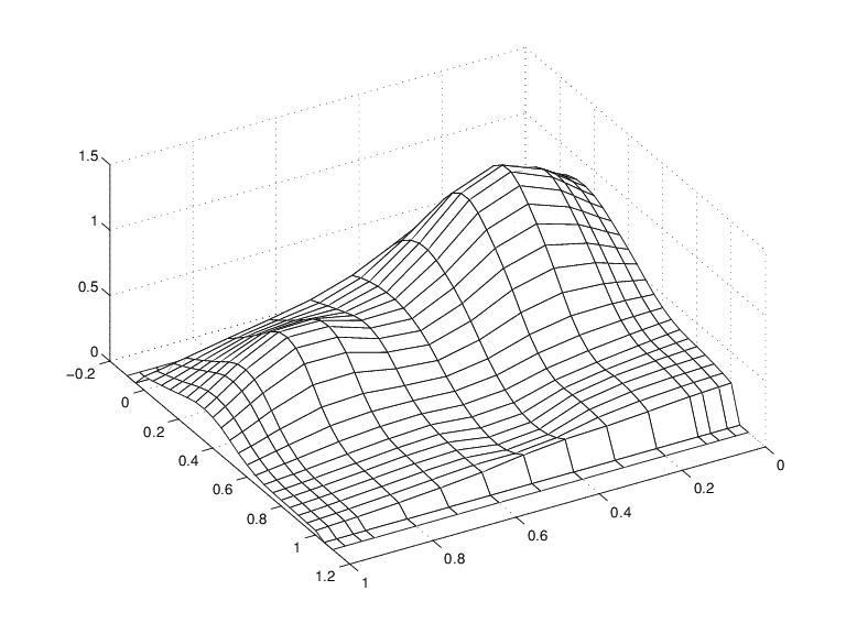 Approximation By Tensor Product Splines