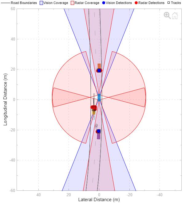 Matlab Radar Toolbox