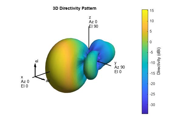 Matlab 3d Cell Array