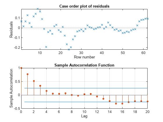 Heteroscedasticity And Autocorrelation Consistent