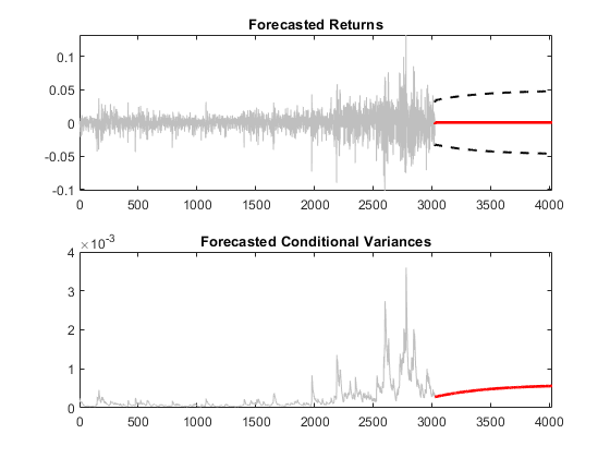 forecast conditional mean and variance model matlab simulink