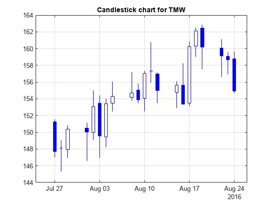 Candlestick chart matlab candle mathworks
