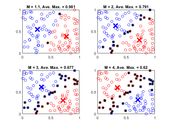 adjust fuzzy overlap in fuzzy c means clustering matlab simulink
