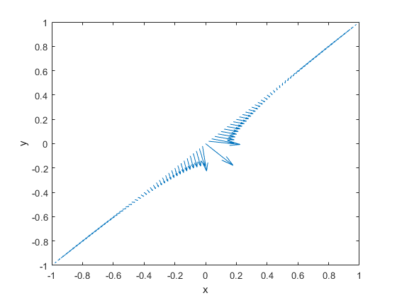 Evaluate gradients of PDE solutions at arbitrary points