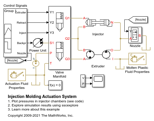 Injection Molding Actuation System