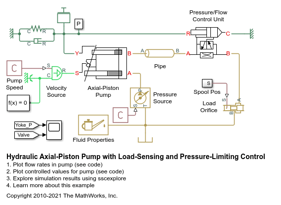 Hydraulic Axial Piston Pump With Load Sensing And Pressure