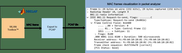 802 11 MAC Frame Generation - MATLAB & Simulink - MathWorks 日本