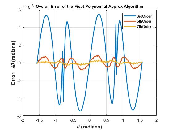 固定小数点の逆正接計算 Matlab Amp Simulink Mathworks 日本