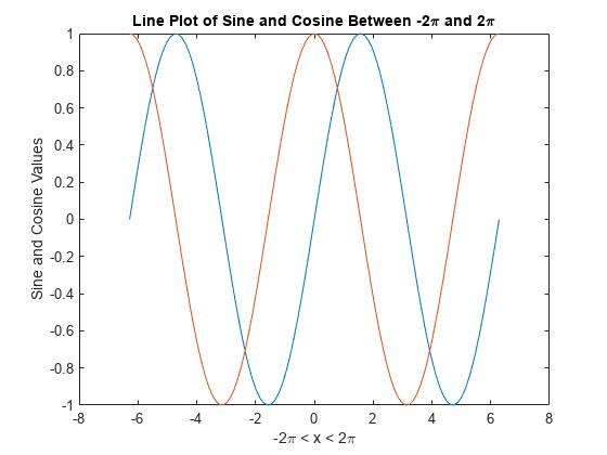 タイトル 軸ラベル 凡例のグラフへの追加 matlab simulink