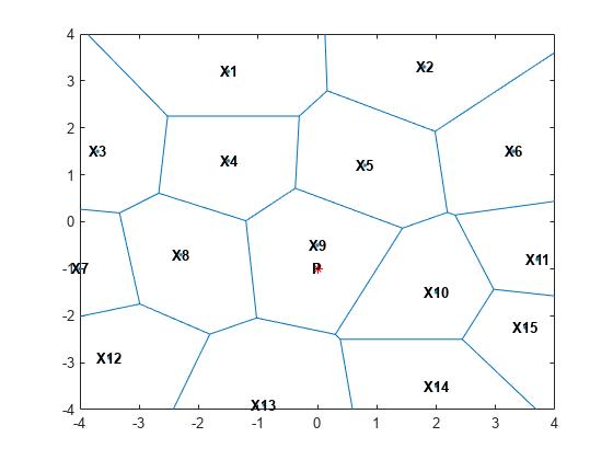 https://jp.mathworks.com/help/matlab/math/plot2dvoronoidiagramanddelaunaytriangulationexample_01_ja_JP.png
