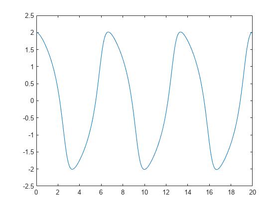 ノンスティッフ微分方程式の求解...