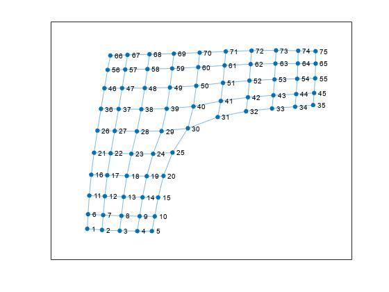 グラフのノードとエッジをプロット matlab plot mathworks 日本