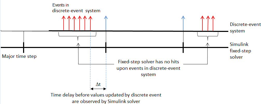 solvers for discrete event systems matlab simulink mathworks 日本
