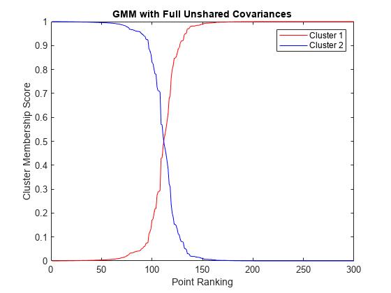 https://jp.mathworks.com/help/stats/clustergaussianmixturedatausingsoftclusteringexample_01_ja_JP.png