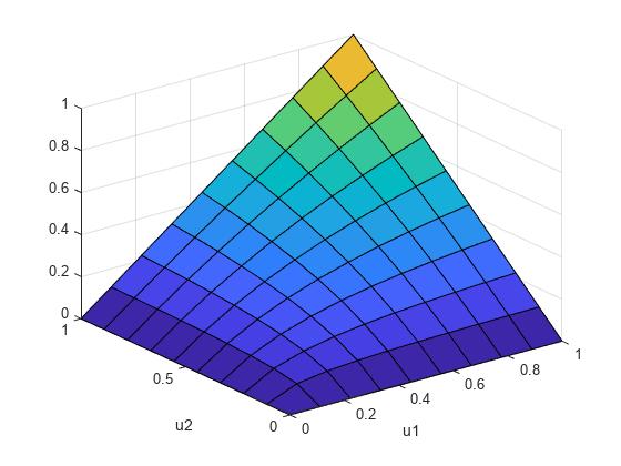 コピュラ累積分布関数 - MATLAB copulacdf - MathWorks 日本