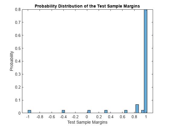 単純ベイズ分類器の分類マージン - MATLAB - MathWorks 日本